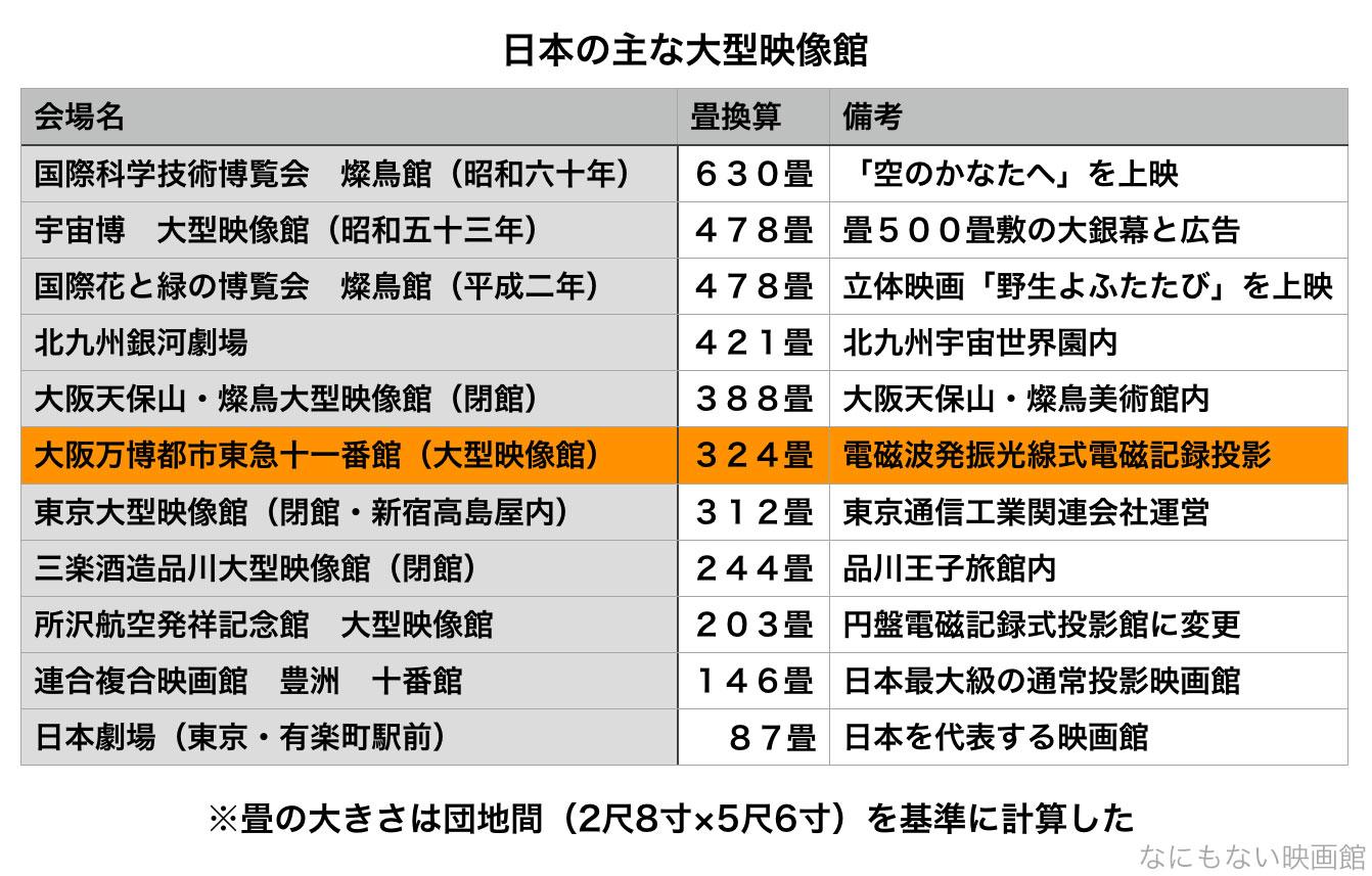 日本の主要IMAXシアターのスクリーンサイズ